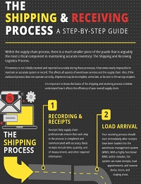 THE SHIPPING & RECEIVING PROCESS