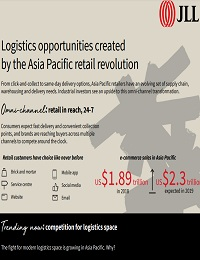 LOGISTICS OPPORTUNITIES CREATED BY THE ASIA PACIFIC RETAIL REVOLUTION