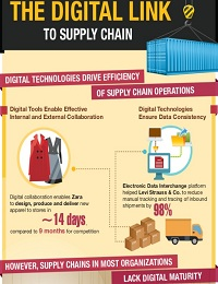 THE DIGITAL LINK TO SUPPLY CHAIN